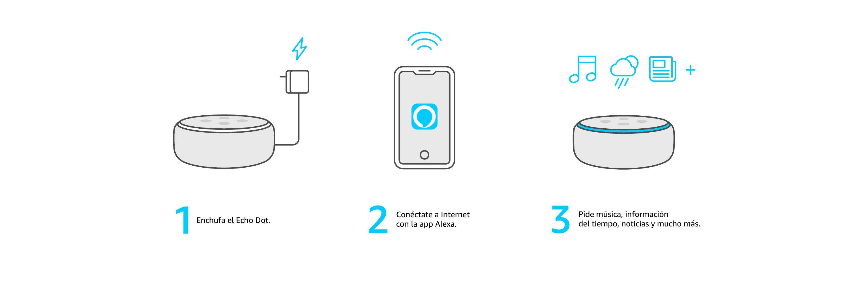 Beneficios del altavoz inteligente con Alexa
